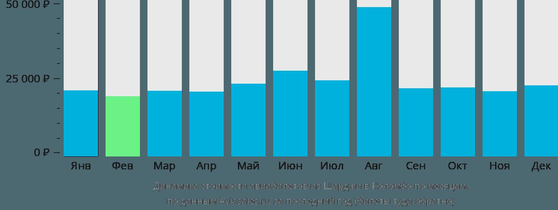 Динамика стоимости авиабилетов из Шарджи в Коломбо по месяцам