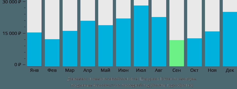 Динамика стоимости авиабилетов из Шарджи в Кочин по месяцам