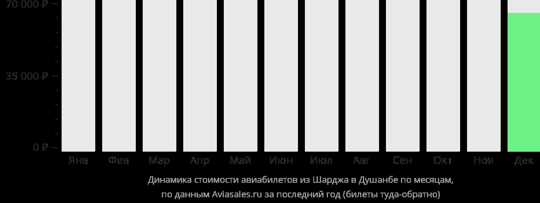 Динамика стоимости авиабилетов из Шарджи в Душанбе по месяцам