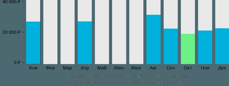 Динамика стоимости авиабилетов из Шарджи в Гоа по месяцам