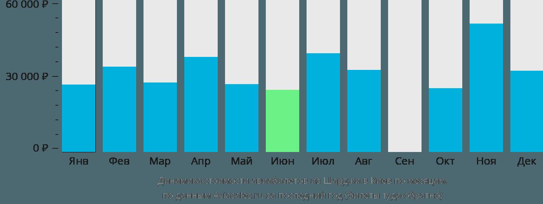 Динамика стоимости авиабилетов из Шарджи в Киев по месяцам