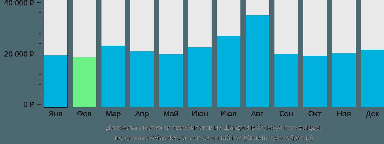 Динамика стоимости авиабилетов из Шарджи в Стамбул по месяцам