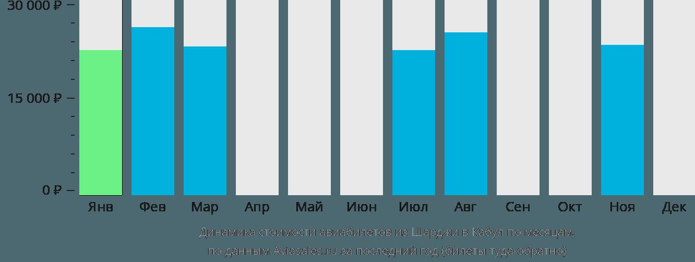 Динамика стоимости авиабилетов из Шарджи в Кабул по месяцам