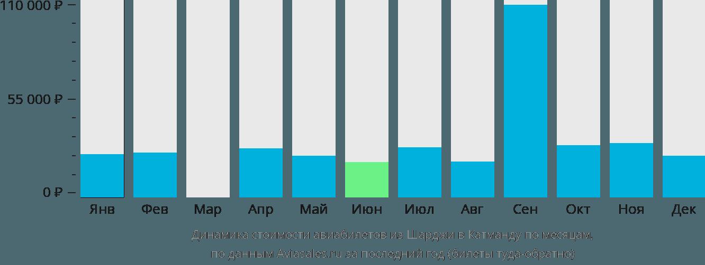 Динамика стоимости авиабилетов из Шарджи в Катманду по месяцам