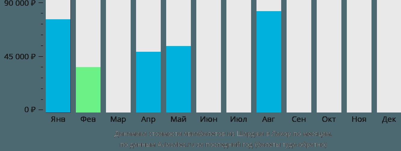 Динамика стоимости авиабилетов из Шарджи в Лахор по месяцам