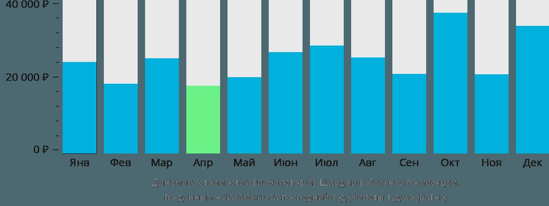 Динамика стоимости авиабилетов из Шарджи в Лакхнау по месяцам