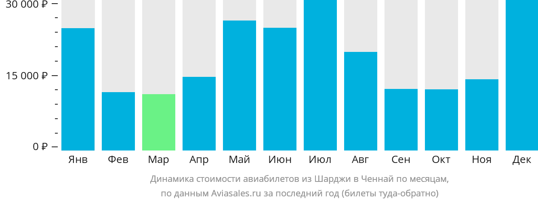 Динамика стоимости авиабилетов из Шарджи в Ченнай по месяцам