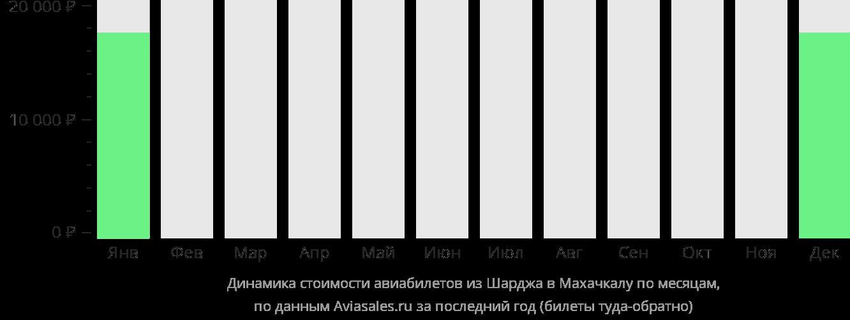 Динамика стоимости авиабилетов из Шарджи в Махачкалу по месяцам