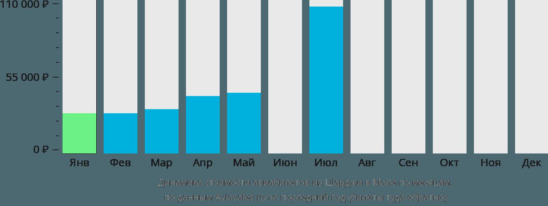 Динамика стоимости авиабилетов из Шарджи в Мале по месяцам