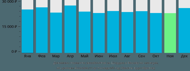 Динамика стоимости авиабилетов из Шарджи в Москву по месяцам
