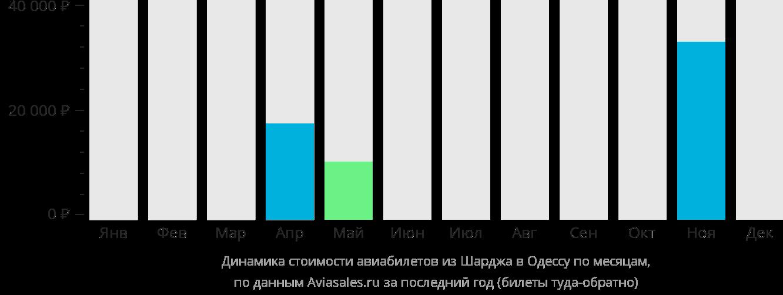 Динамика стоимости авиабилетов из Шарджи в Одессу по месяцам