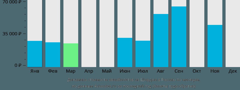 Динамика стоимости авиабилетов из Шарджи в Россию по месяцам