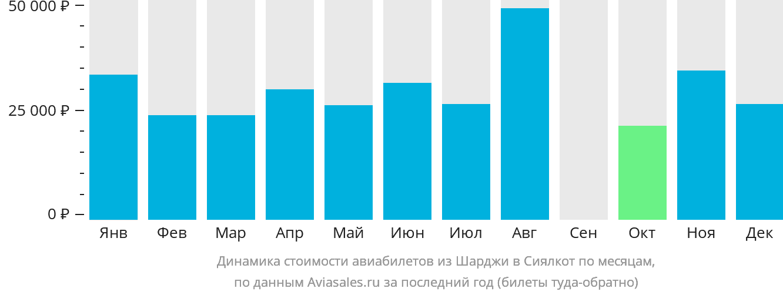 Динамика стоимости авиабилетов из Шарджи в Сиялкот по месяцам
