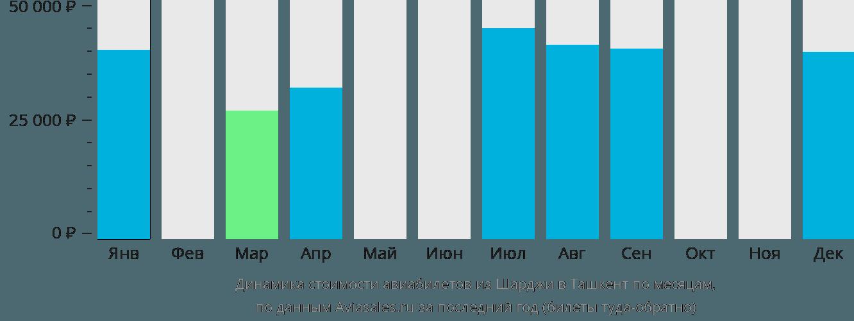 Динамика стоимости авиабилетов из Шарджи в Ташкент по месяцам