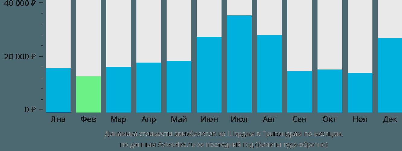 Динамика стоимости авиабилетов из Шарджи в Тривандрам по месяцам