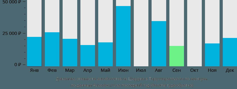 Динамика стоимости авиабилетов из Шарджи в Тируччираппалли по месяцам