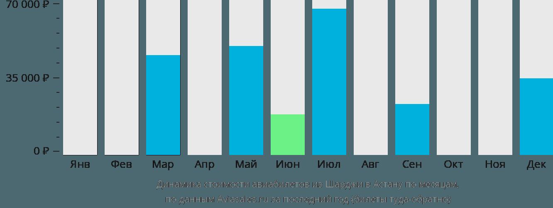 Динамика стоимости авиабилетов из Шарджи в Астану по месяцам
