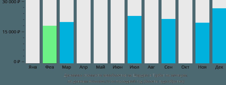 Динамика стоимости авиабилетов из Шарджи в Турбат по месяцам