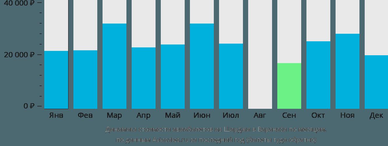Динамика стоимости авиабилетов из Шарджи в Варанаси по месяцам