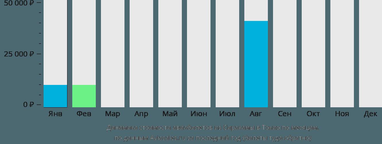 Динамика стоимости авиабилетов из Сирахамы в Токио по месяцам