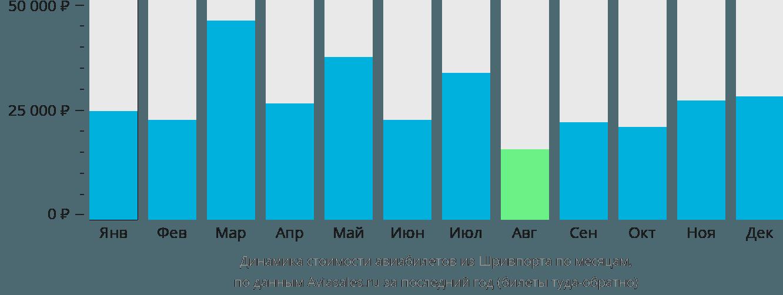 Динамика стоимости авиабилетов из Шривпорта по месяцам