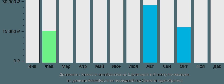 Динамика стоимости авиабилетов из Шривпорта в Атланту по месяцам