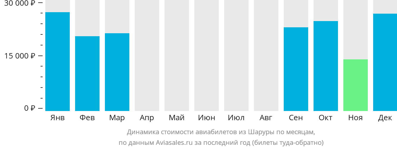 Динамика стоимости авиабилетов из Шаруры по месяцам
