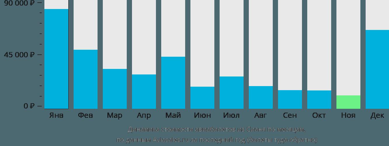 Динамика стоимости авиабилетов из Сианя по месяцам