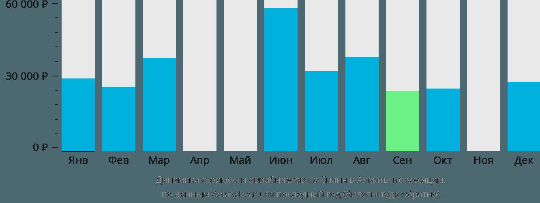 Динамика стоимости авиабилетов из Сианя в Алматы по месяцам