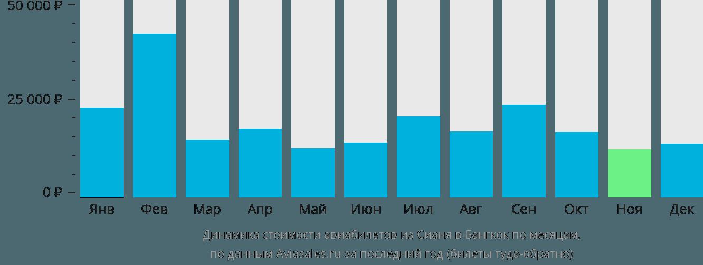 Динамика стоимости авиабилетов из Сианя в Бангкок по месяцам