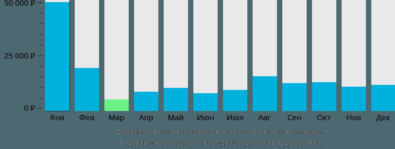 Динамика стоимости авиабилетов из Сианя в Китай по месяцам