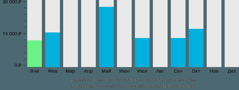 Динамика стоимости авиабилетов из Сианя в Чэнду по месяцам