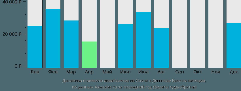 Динамика стоимости авиабилетов из Сианя в Денпасар Бали по месяцам