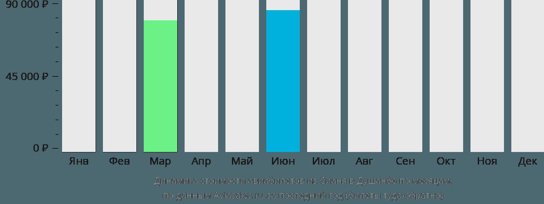 Динамика стоимости авиабилетов из Сианя в Душанбе по месяцам