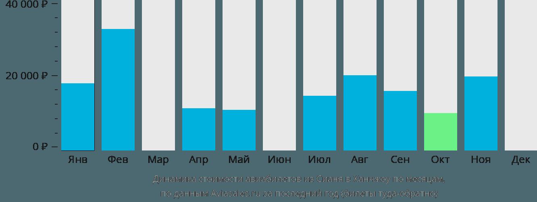 Динамика стоимости авиабилетов из Сианя в Ханчжоу по месяцам