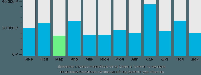 Динамика стоимости авиабилетов из Сианя в Гонконг по месяцам