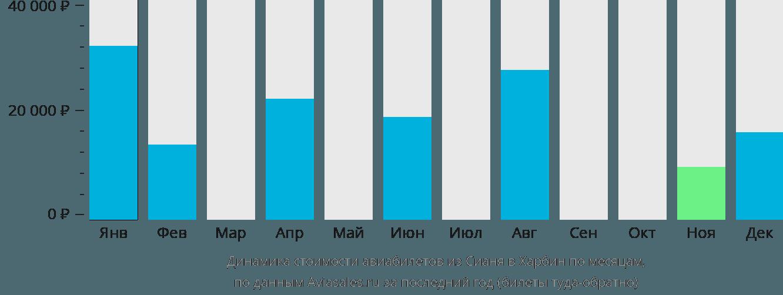Динамика стоимости авиабилетов из Сианя в Харбин по месяцам
