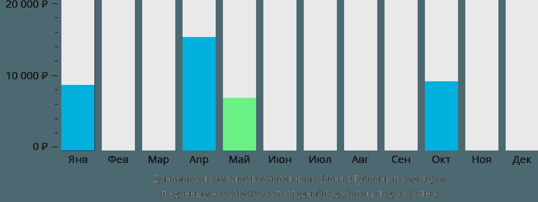 Динамика стоимости авиабилетов из Сианя в Гуйлинь по месяцам