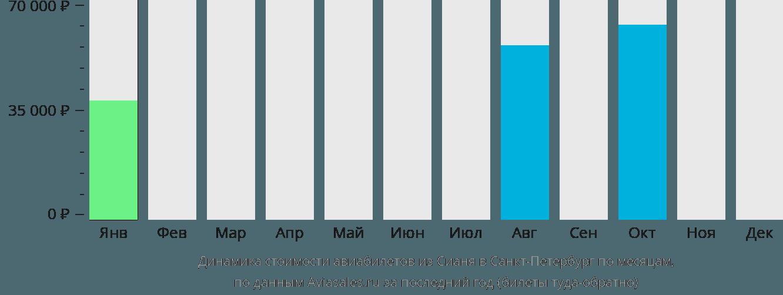 Динамика стоимости авиабилетов из Сианя в Санкт-Петербург по месяцам
