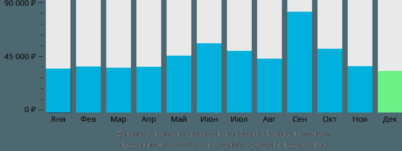 Динамика стоимости авиабилетов из Сианя в Москву по месяцам