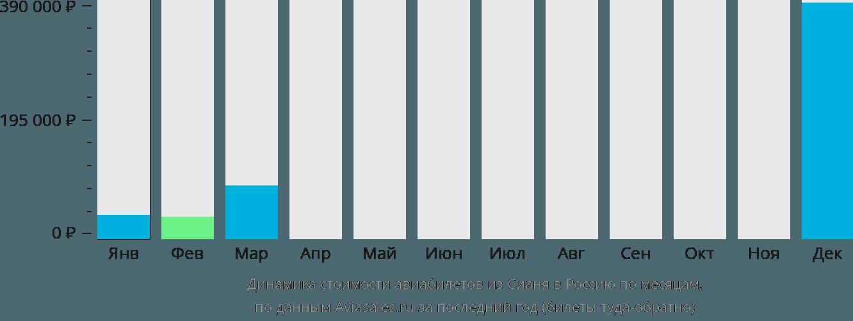 Динамика стоимости авиабилетов из Сианя в Россию по месяцам