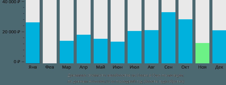Динамика стоимости авиабилетов из Сианя в Сеул по месяцам