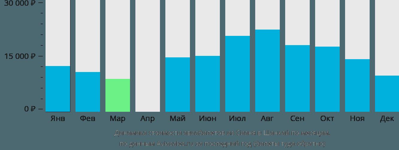 Динамика стоимости авиабилетов из Сианя в Шанхай по месяцам