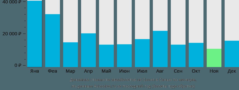 Динамика стоимости авиабилетов из Сианя в Санью по месяцам