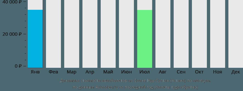 Динамика стоимости авиабилетов из Сианя Нур-Султан (Астана) по месяцам