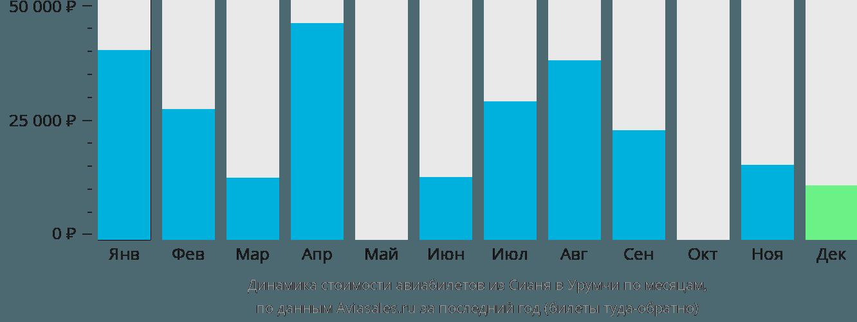 Динамика стоимости авиабилетов из Сианя в Урумчи по месяцам