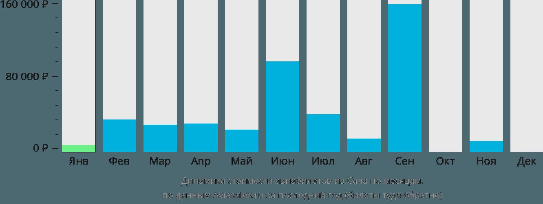 Динамика стоимости авиабилетов из Сала по месяцам