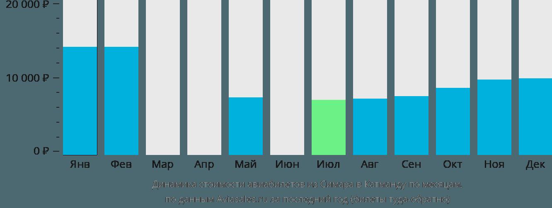Динамика стоимости авиабилетов из Симара в Катманду по месяцам