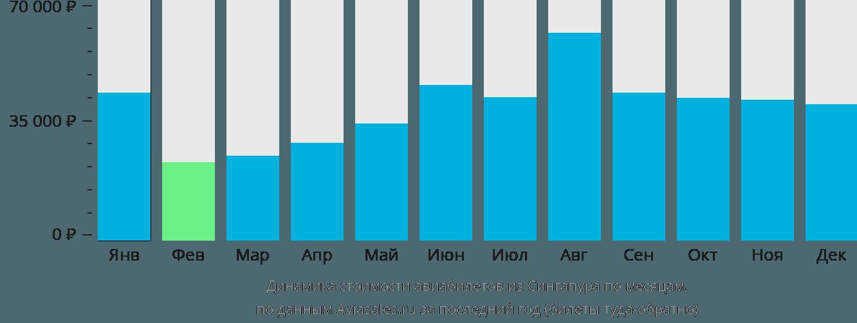 Динамика стоимости авиабилетов из Сингапура по месяцам