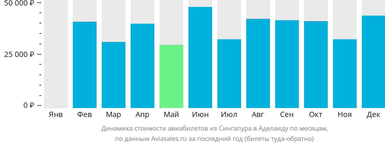 Динамика стоимости авиабилетов из Сингапура в Аделаиду по месяцам